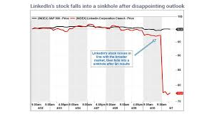 Linkedin Stock Price Chart 7 Charts Show Investors Antisocial Behavior Marketwatch