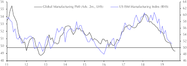 Ism Purchasing Managers Index Chart Ism Manufacturing Index Jul Capital Economics