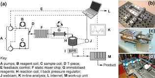 1 s2.0 S1748013216303322 gr5 large scale syntheses of colloidal nanomaterials sciencedirect on k cube hand piece wiring diagram