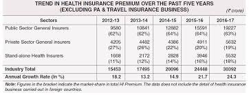 Methodical United India Family Floater Premium Chart 2019