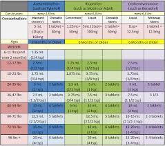 Infant Benadryl Dosage Chart By Weight Dosing Chart Baby Medicine Baby Tylenol Baby Chart