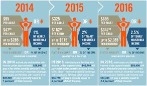 Obamacare Individual Mandate