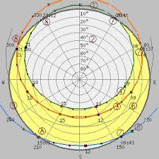 Sun Path Chart Help Gaisma