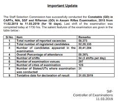 Ssc Gd Constable Result 2019 Declared Merit List Cutoff