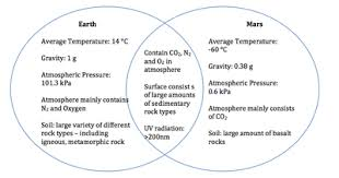 Differences Between Weather And Climate Venn Diagram Weather Vs Climate Venn Diagram Free Wiring Diagram For You