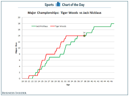 Chart Tiger Woods Is Still On Pace To Break Jack Nicklauss
