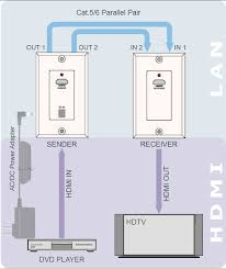 cat5 wiring diagram wall plate australia on cat5 images free rj11 pinout 4 pin at Rj45 Wall Plate Wiring Diagram