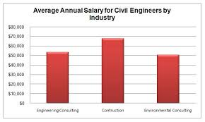 architectural and engineering managers salary Idealvistalistco