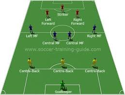 Soccer Lineups The Ultimate Soccer Formations Guide With Illustrations