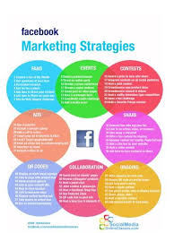 Marketing Strategy Example Google Search Facebook