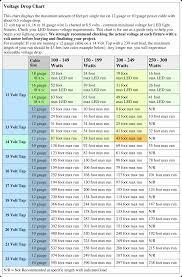 12volt halogen bulb voltage drop chart