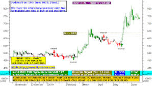 Just Dial Chart Just Dial Best Intraday Tips Today Using Best Technical