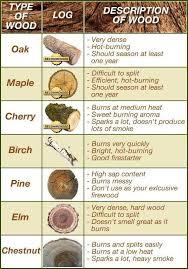 Firewood Comparison Chart Survival Tips Survival Skills