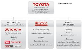 Toyota Organizational Structure Health Business Tech