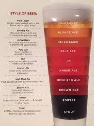 Hops Types Chart Know Your Beer Daily Infographic