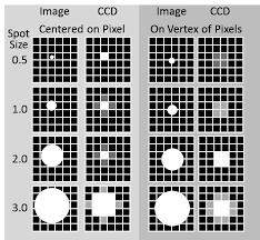 Znalezione obrazy dla zapytania subpixel ccd