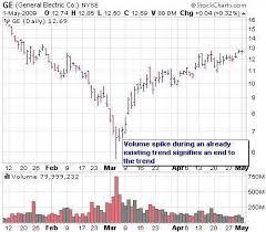 How To Understand Stock Charts Understanding Stock Volume