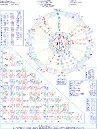 The Natal Chart Of Grigori Rasputin