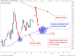Sbi Chart Stock Market Chart Analysis Sbi Chart Analysis