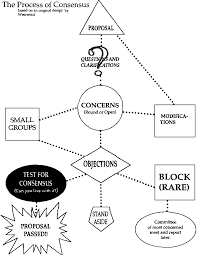 Consensus Chart Amazing Graces Guide To Consensus Process