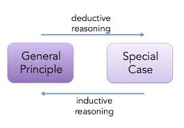 text inductive and deductive reasoning english composition i  the power of inductive reasoning