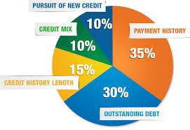 Credit Score Breakdown Pie Chart Fico Mydccu