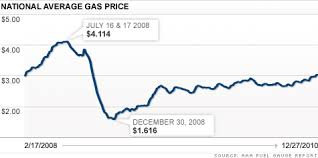Gas Prices By President Chart 5 For A Gallon Of Gasoline In 2012 Dec 27 2010
