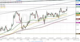 Eur Try Chart Eur Try 1h Chart Pair Trades Near Long Term Channel