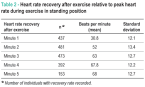 Heart Rate Recovery After Treadmill Electrocardiographic