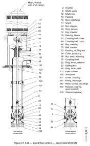 American Turbine Impeller Chart Vertical Turbine Pumps Intro To Pumps