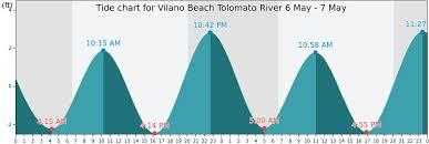 Bunche Beach Tide Chart 2019