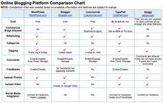 Create Comparison Chart Online 15 Best Social Media Comparison Charts Images Social Media