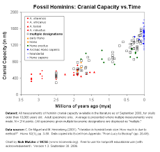 Hominin Chart Fun With Hominin Cranial Capacity Datasets And Excel Part 2