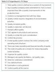 Which Quality Guru Was Heavily Involved With Quality Control Charts Solved Chapter 2 Quality Theory What Is Theory The Term