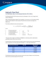 Hydraulic Flow Chart