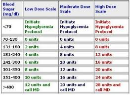 Insulin Stability Chart Novolog Sliding Scale Insulin Chart Diabetes Medications