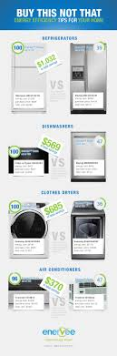 Energy Efficient Dishwashers Infographic Enervee Helps You Find The Greenest Home Appliances