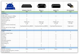Android Tv Box Comparison Chart Www Bedowntowndaytona Com