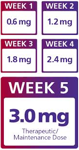 Prescribing And Dosing Saxenda Saxenda Liraglutide