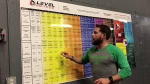 Level Method Reading The Map