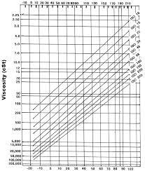 62 Extraordinary Sae Oil Chart