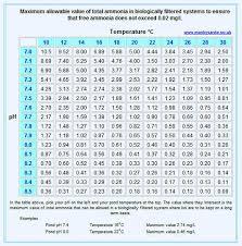 Unionized Ammonia Chart Nh4