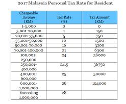 Borang Tp 1 Tax Release Form Dna Hr Capital Sdn Bhd