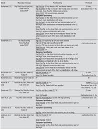 Assessment Of The Strength Of The Lower Limb Muscles In