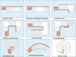Different Types Of Stairs Design Staircase Shapes An Architect Explains Architecture Ideas