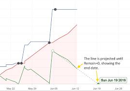Free Burndown Chart Trello Plus For Trello About