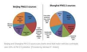 These Pie Charts Show The Pm 2 5 Sources For The Chinese