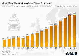 Car Manufacturers Chart Chart The Growing Gap Between Declared And Real Fuel