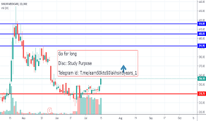 Shilpamed Stock Price And Chart Nse Shilpamed Tradingview