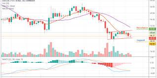 Litecoin Price Analysis Ltc Usd Bears Are Still In Play